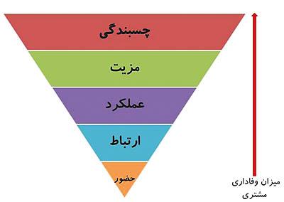 پروژه آزادراه تهران-شمال سبب صرفهجویی ۷۰۰ میلیاردتومانی سوخت در سال میشود