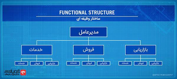 مدیریت و ساختار سازمانی