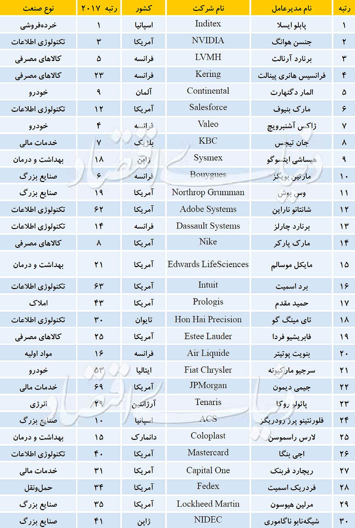 لیست مدیران برتر سال 2018